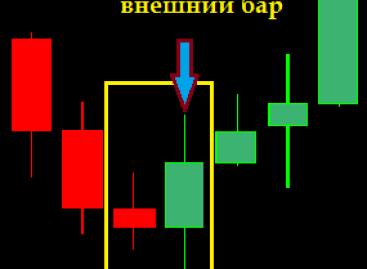 Внешний бар — применяем методы Price Action к бинарным опционам!