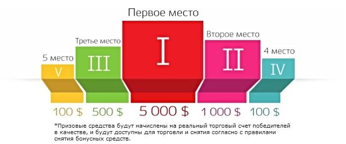 Рейтинг букмекеров бинарных опционов-3