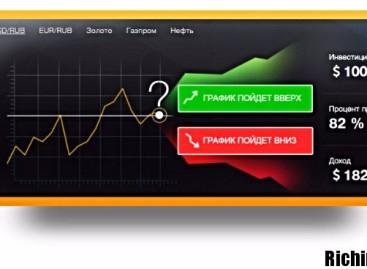 Аналитика рынка бинарных опционов