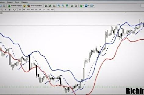 Результативная торговля опционами по канальной системе Envelop step