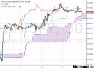 Индикатор для бинарных опционов «Ишимоку»