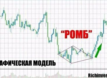 Стратегия «Ромб» для бинарных опционов