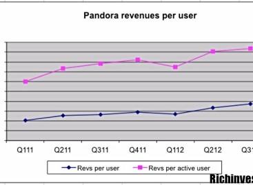 Система торговли бинарными опционами «Pandora Box»