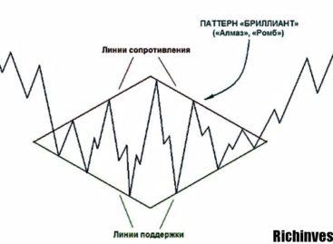 Стратегия торговли бинарными опционами «Бриллиант»