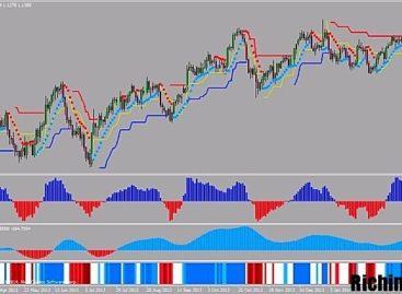 Метод торговли бинарными опционами «ART Trend Follower»