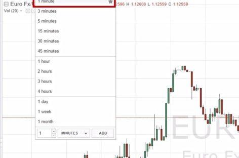 Стратегия для бинарных опционов «Трендовый паттерн РА (безиндикаторная) 5 минут»