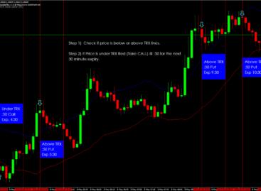 «Беспроигрышная» стратегия для бинарных опционов на основе корреляции торгуемых активов