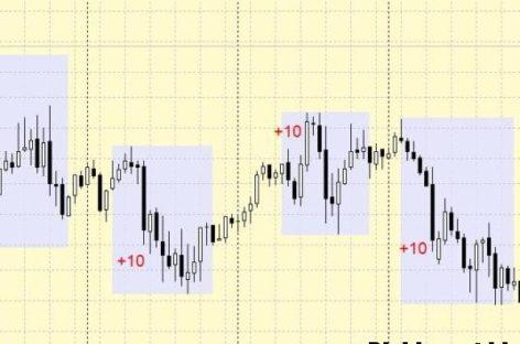 Стратегия Форекс 10 10 10