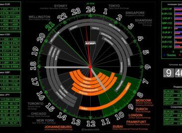 Часы для торговли на Форекс