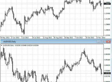 Корреляция валют и как её использовать?