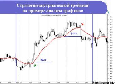 Внутридневной трейдинг на рынке Форекс: правила успеха