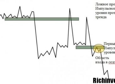 «Снайпер» — эффективный метод трейдинга