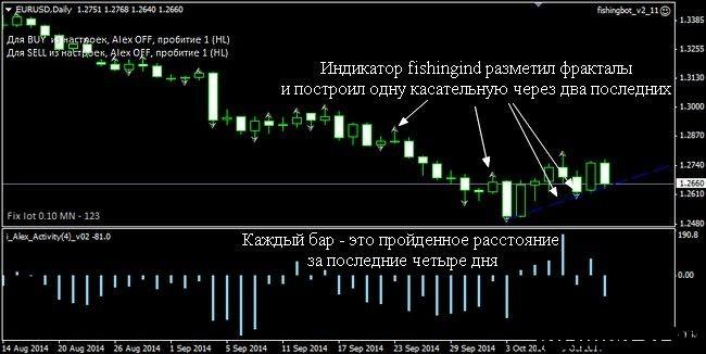 Торговая стратегия форекс рыбалка 2016 форекс ммсис 2015