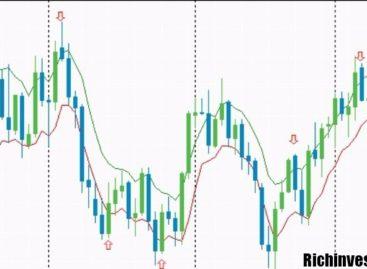 Результативная торговля: проверенный метод «Стремительный дневной прорыв»