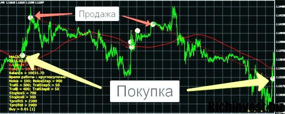 Работа советника Double Trader