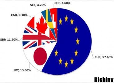 Индекс валют Форекс