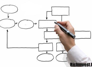 Стратегия Форекс system