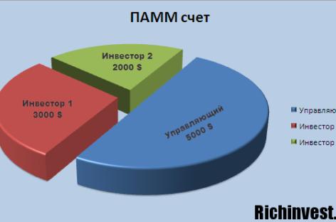 Работа с ПАММ — счетами: принципы и особенности