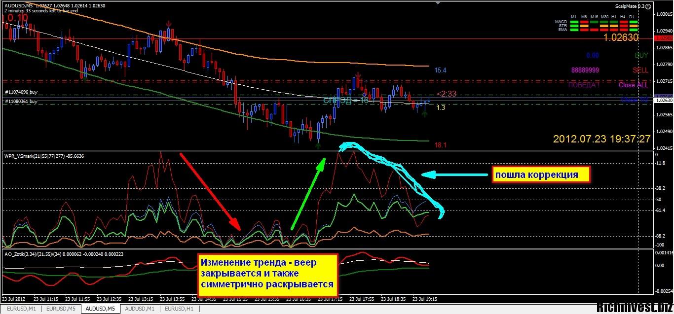 Бинарные опционы форекс форум-6
