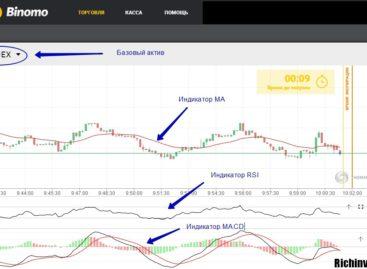 Стратегия торговли на акциях Yandex