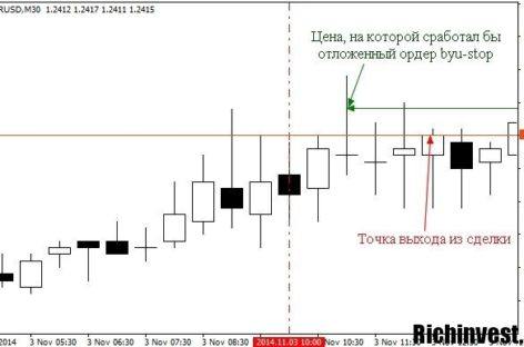 Стратегия для торговли бинарными опционами «EMA 10, 25, 50 5 минут»