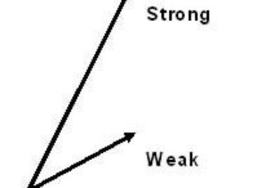 Как определить краткосрочный импульс Форекс: что следует помнить