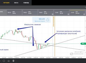 Пробойная стратегия «Паттерн треугольник»