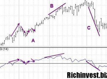 Бинарные опционы – точная стратегия «Стохастик тренд»
