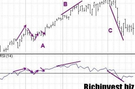 Бинарные опционы — точная стратегия «Стохастик тренд»