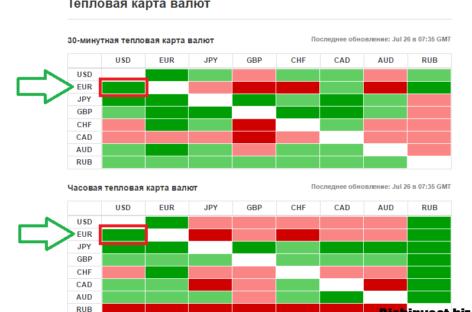 Торговля по активу Евро-Доллар