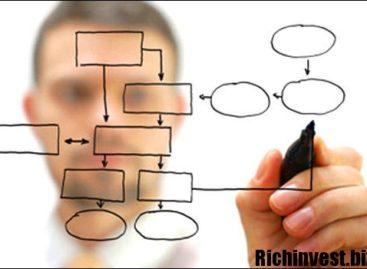 Как составить торговый алгоритм трейдера: что нужно помнить игроку
