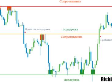 Третий лишний на Форекс – ненужные элементы в торговле на бирже