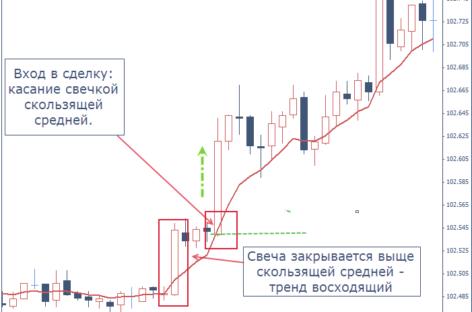 Cтратегия «Forex Profit EMA»