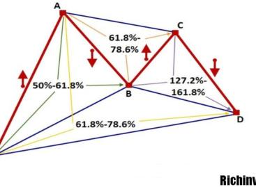 Торговая стратегия «Эффект бабочки»
