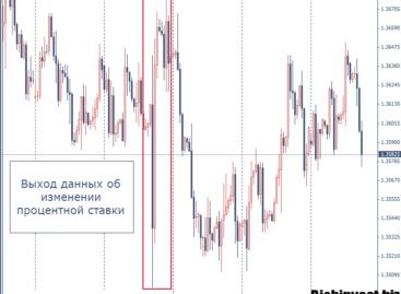 Изменение процентной ставки. Самый сильный сигнал на рынке