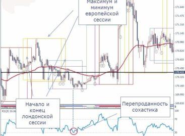 «Седона» — скальперская стратегия для трейдинга на валютном рынке Forex