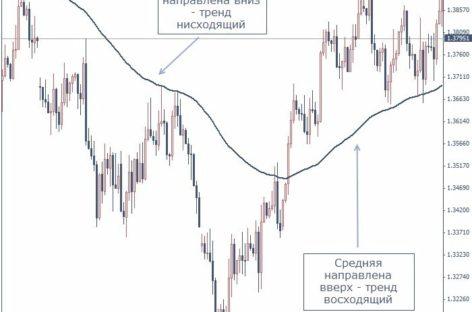 Торговая стратегия «Fibo limit trading»