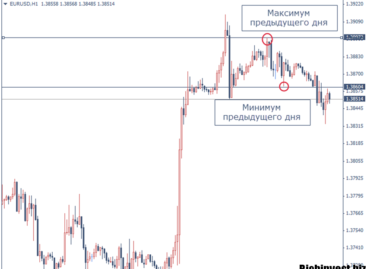 Стратегия Форекс «Daily high-low + 10»