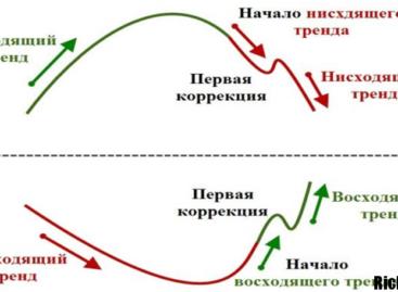 Стратегия Forex-паттерн «Галстук бабочка»