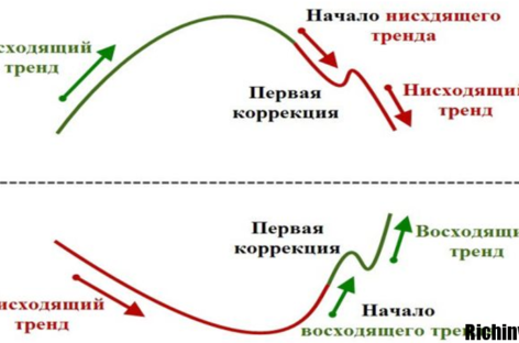 Стратегия форекс Галстук-бабочка