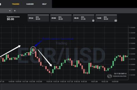 Эффективная стратегия торговли «Свечная модель поглощения – при продолжении тренда»