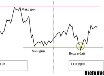 Точная система трейдинга на валютном рынке «Снайпер»