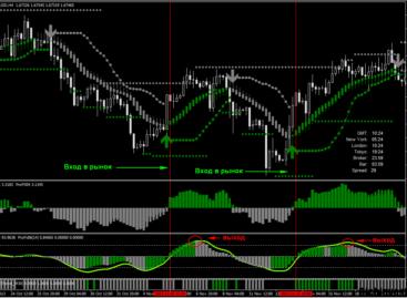 Система трейдинга на валютном рынке ProFX