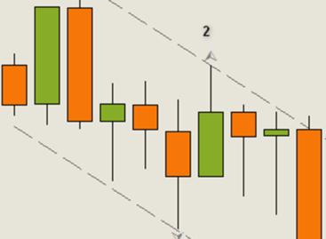 Высокодоходная система трейдинга на валютном рынке Forex