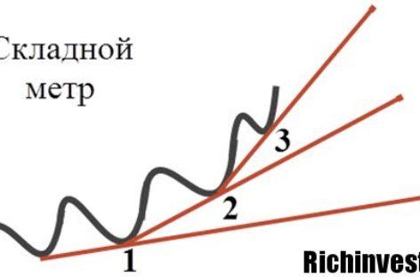 Стратегия «Складной метр»