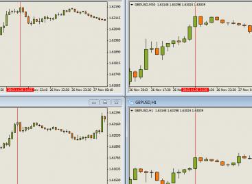 Простая стратегия для скальпинга на валютном рынке