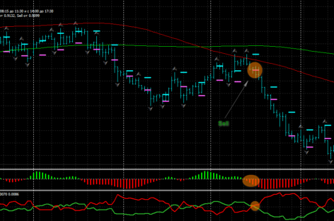 Система трейдинга на валютном рынке «Скальпинг по Bamboni»