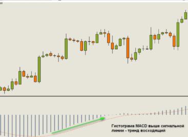 Торговые стратегии на рынке форекс MACD Профинити