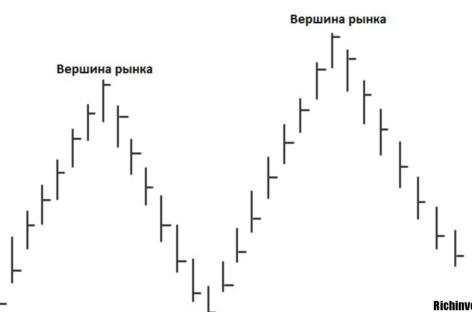 Характерные особенности торговой системы «Top Spot»