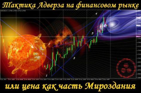 Тактика Адверза на валютном рынке